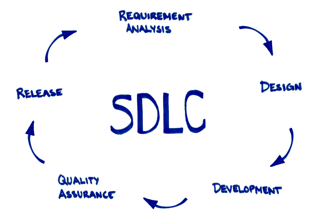 software development life cycle What is software development life cycle  what are the different stages of sdlc planning, analysis, design, testing, deploy & maintanace.